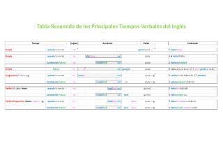 Tabla Resumida de los Principales Tiempos Verbales del Ingles.doc